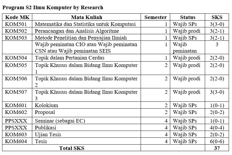 Kurikulum S2 by Research