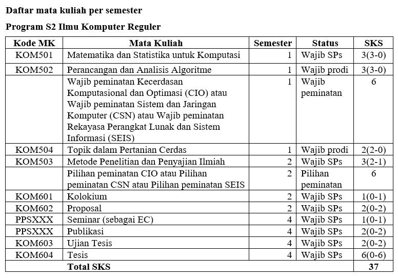 K2020 Reguler